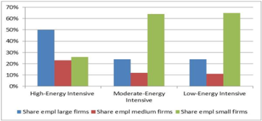 Firms share of employment